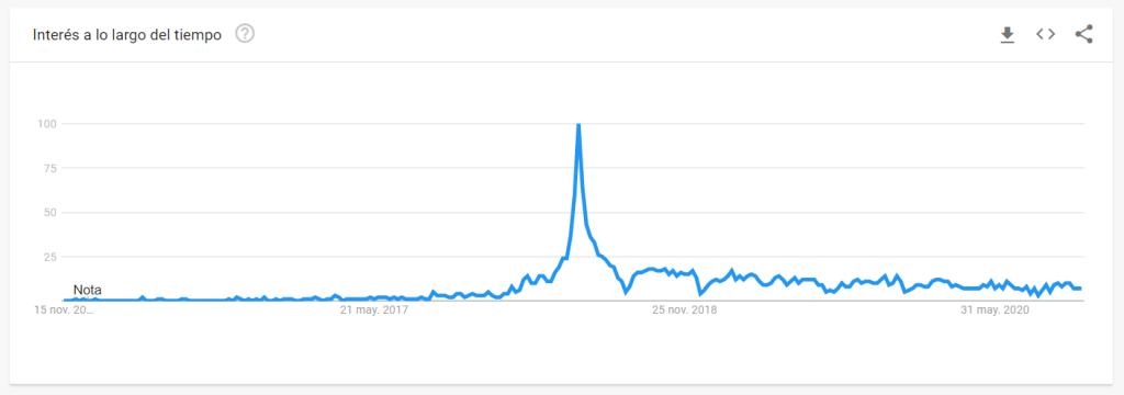 interés RGPD. Fuente: Google Trends